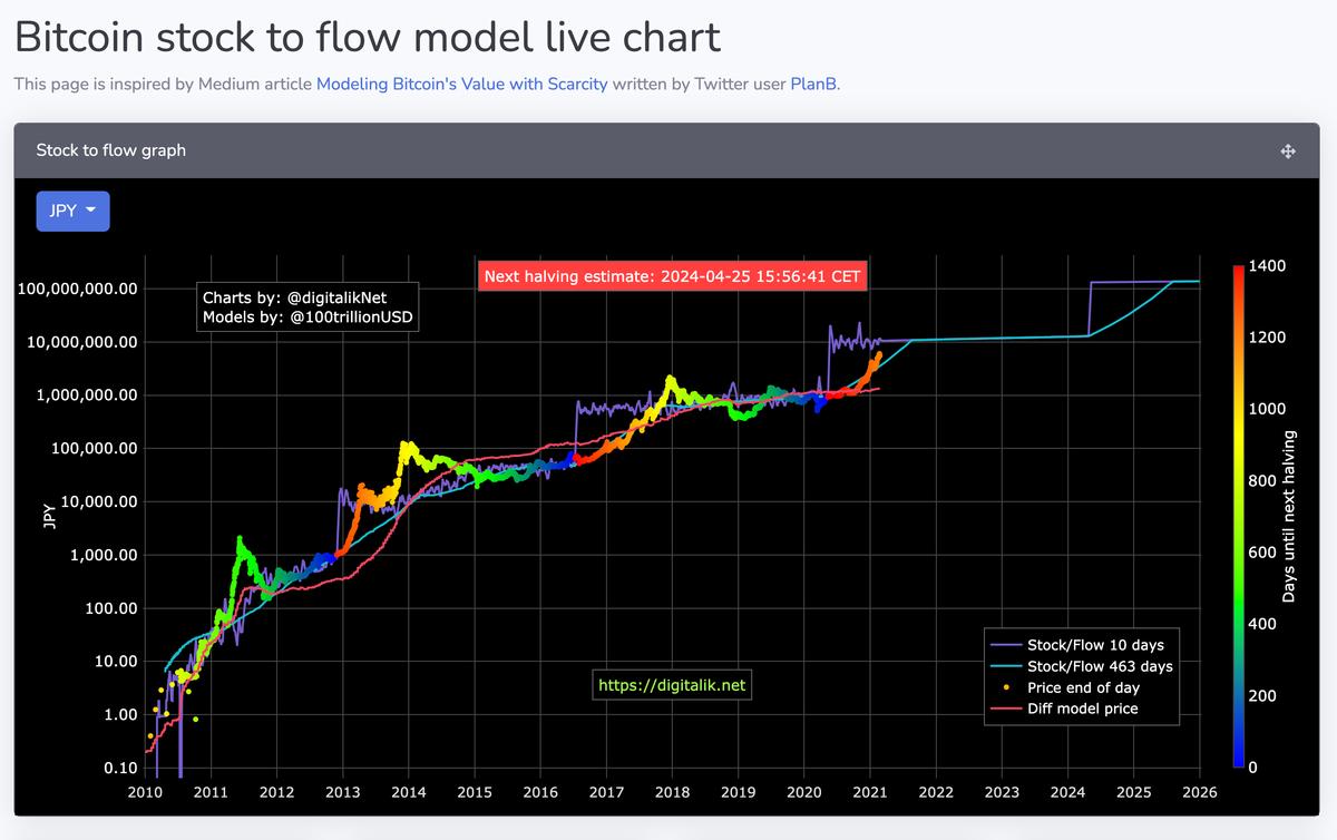 この画像はBitcoinの未来予測価格推移グラフです。