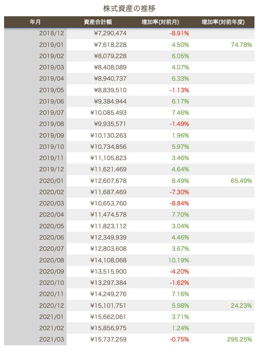 この画像は株式資産の推移一覧を表示しています。