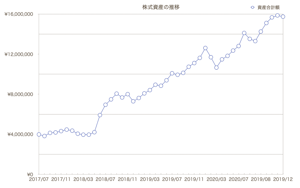 この画像は株式資産の推移グラフを表示しています。