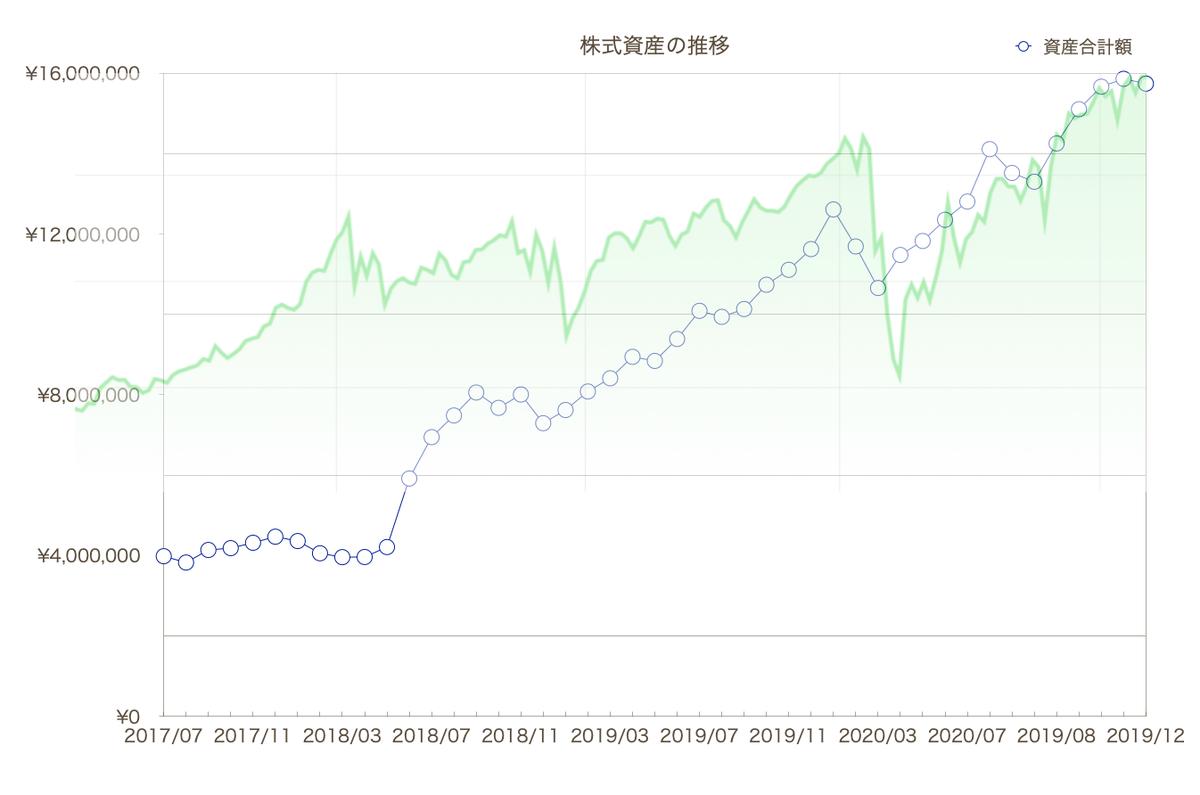 この画像は株式資産の推移とNYダウのグラフを同時に表示しています。
