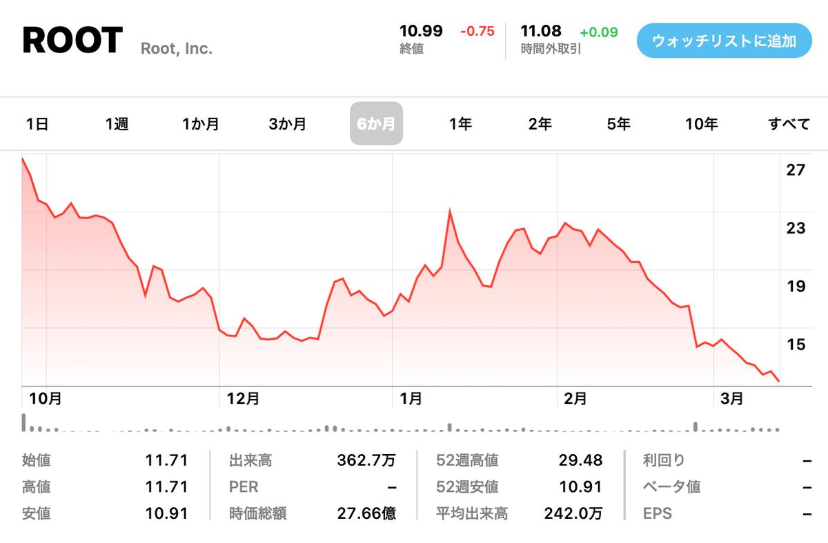 この画像はROOTの株価推移を表示しております。