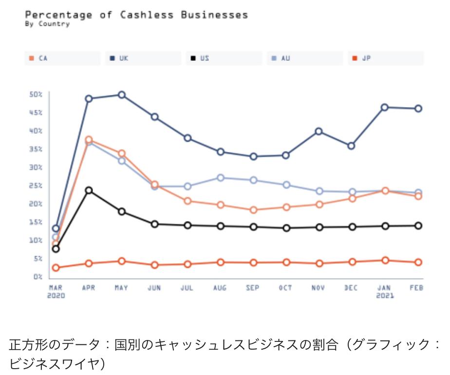 この画像はキャッシュレス比率の各国統計をグラフ化したものです。