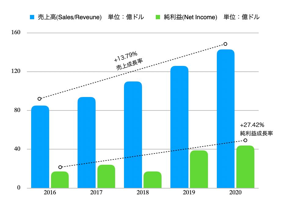 この画像はMicrosoftの売上・純利益をグラフ化したものです。