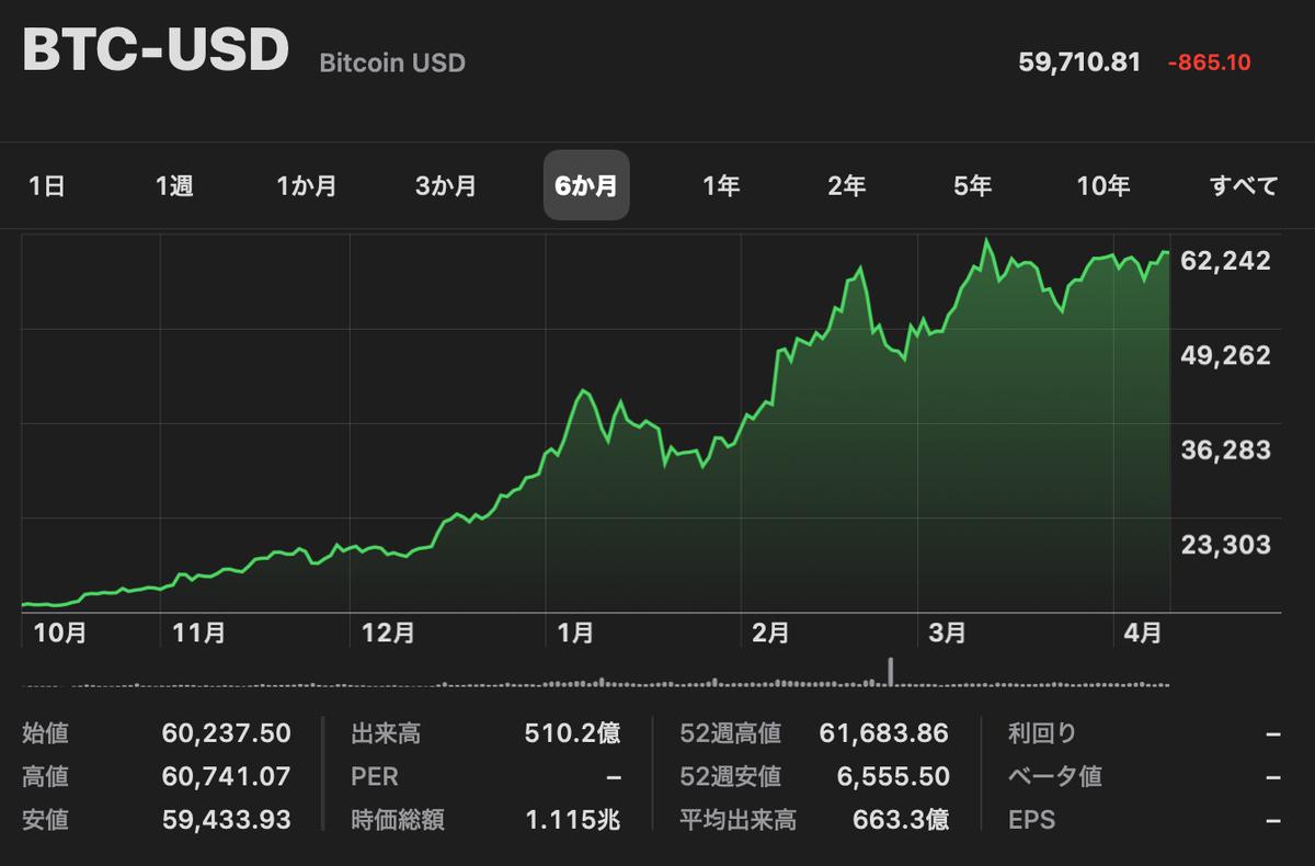 この画像はBTC-USD推移を表示しています。