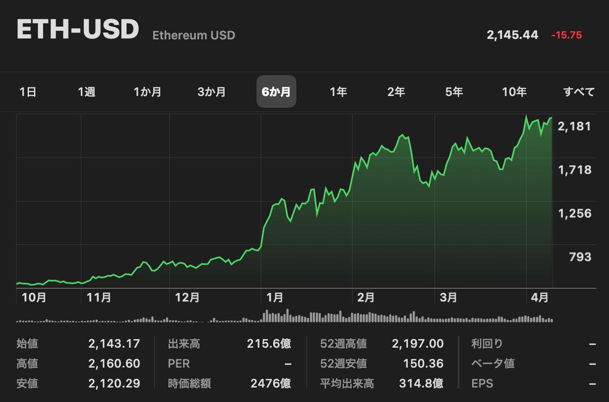 この画像はETH-USD推移を表示しています。