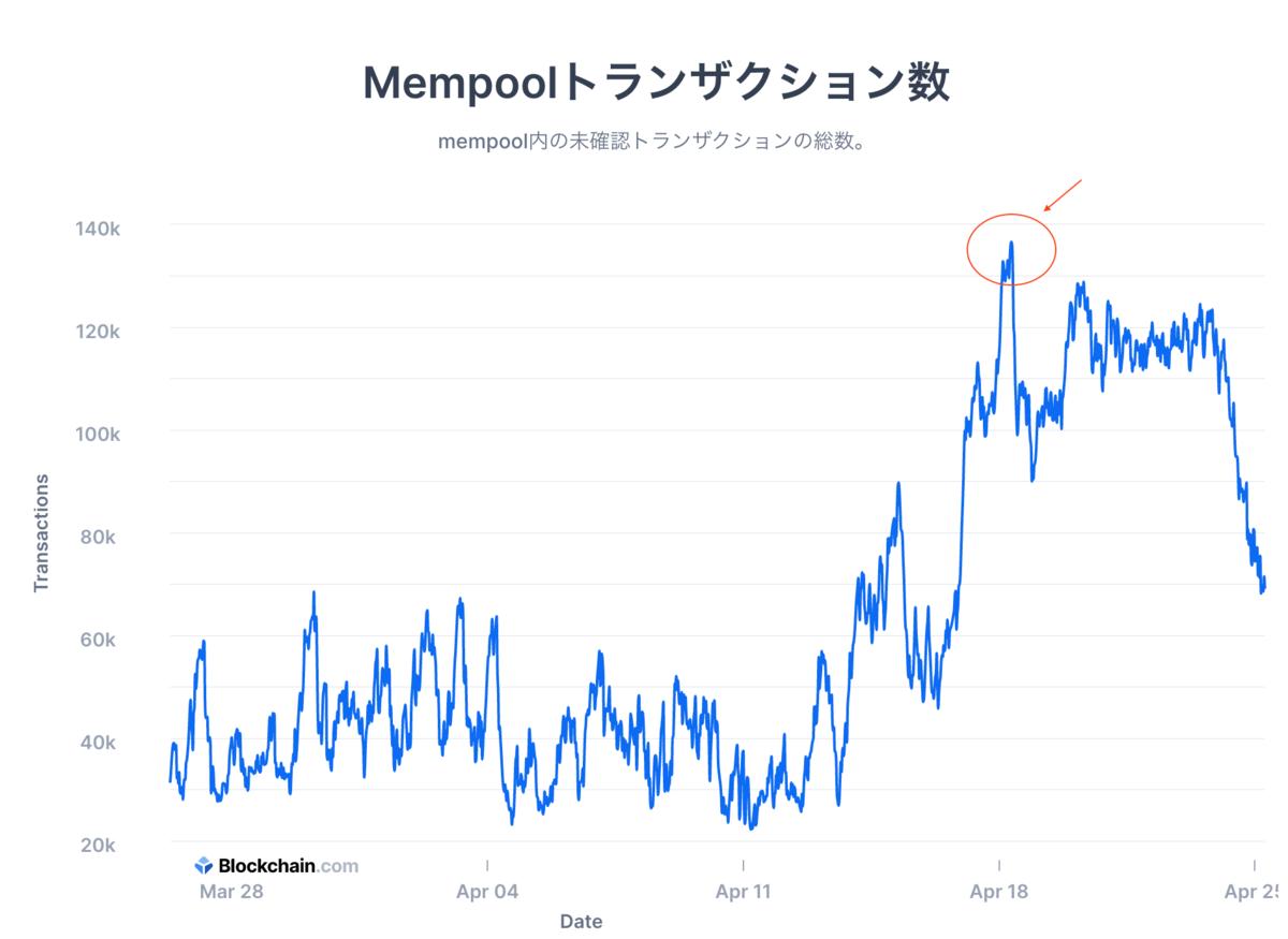 この画像はビットコインの未確認トランザクション数をグラフ化したものです。