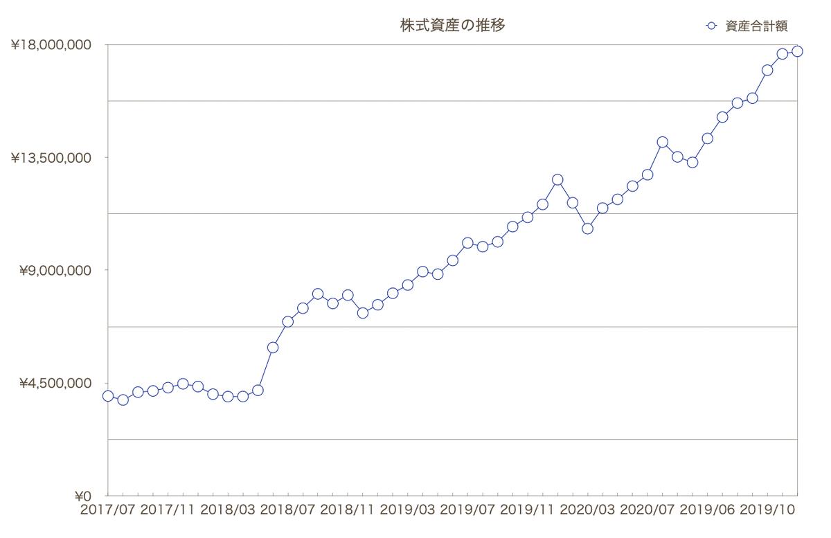 このグラフは自身の株式資産推移をグラフ表示しています。