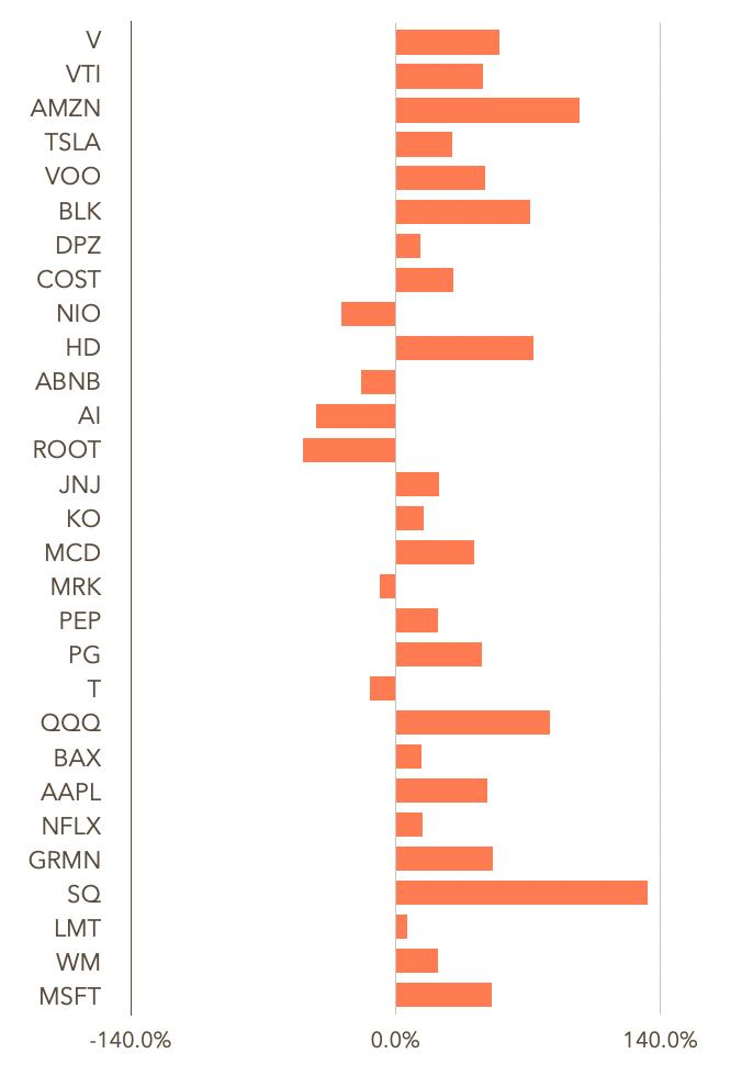 この画像は自身の保有銘柄における騰落率をグラフ表示しています。