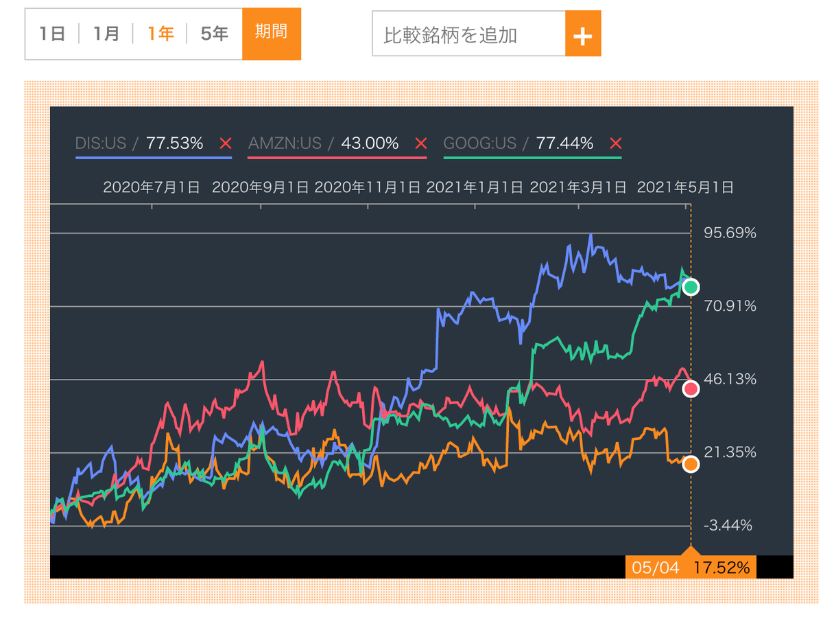 この画像はネットフリックス・ディズニー・アマゾン・グーグルの株価推移を比較した画像です。