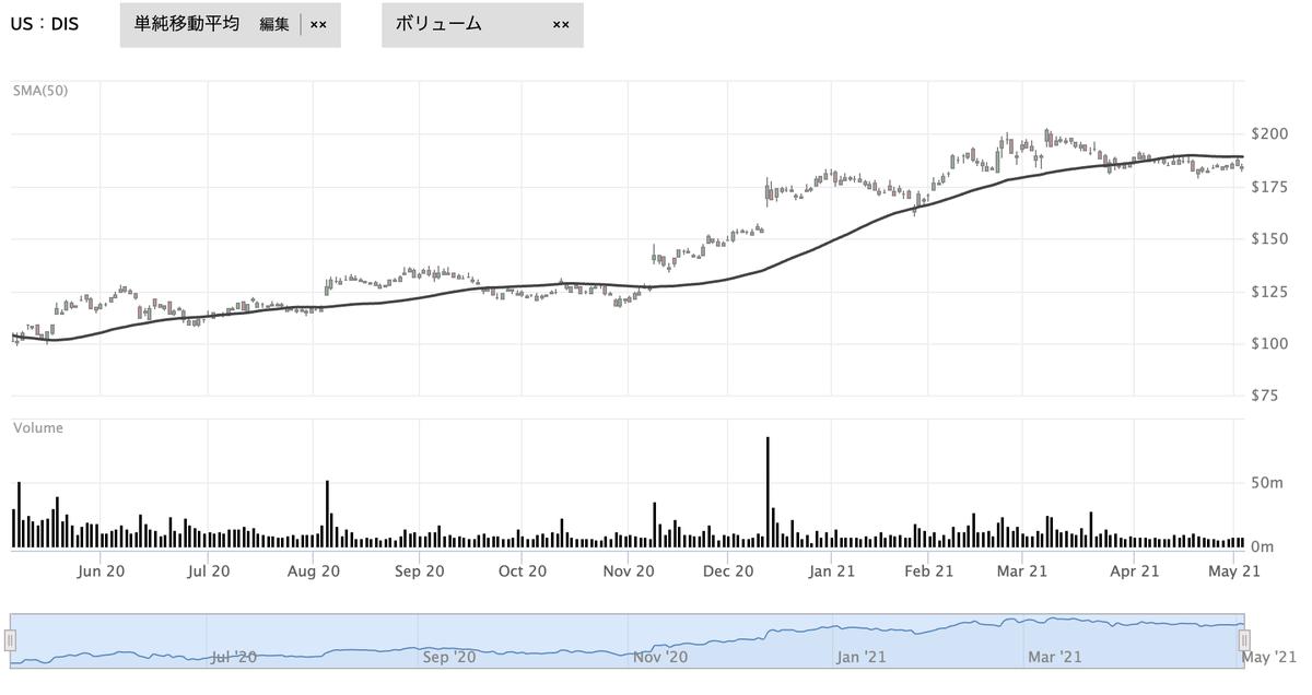 この画像はディズニーの株価推移を表示しています。