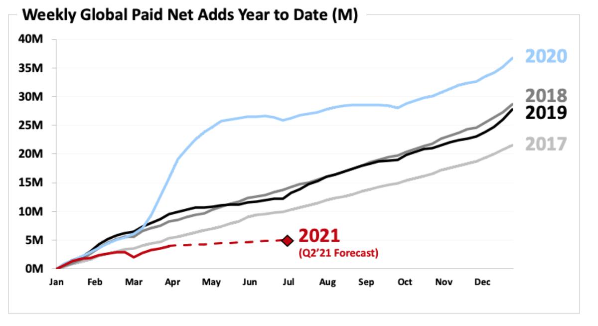 この画像はネットフリックスの年次ごとにおける新規有料会員獲得推移です。