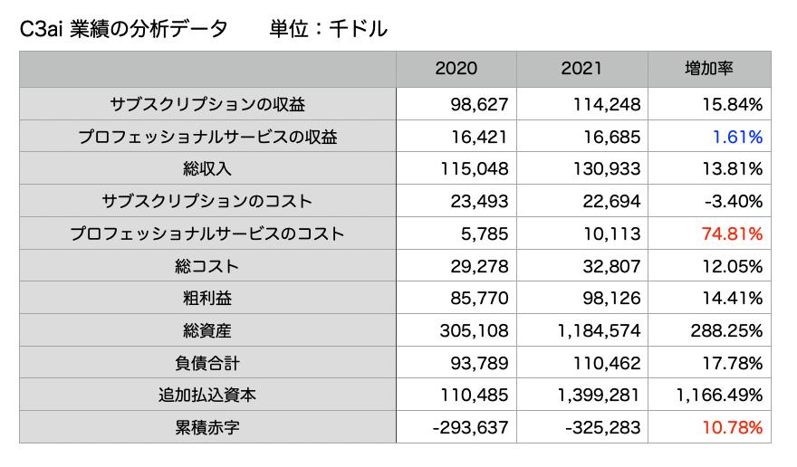 この画像はC3.aiの主要財務データを一覧にして表示しています。
