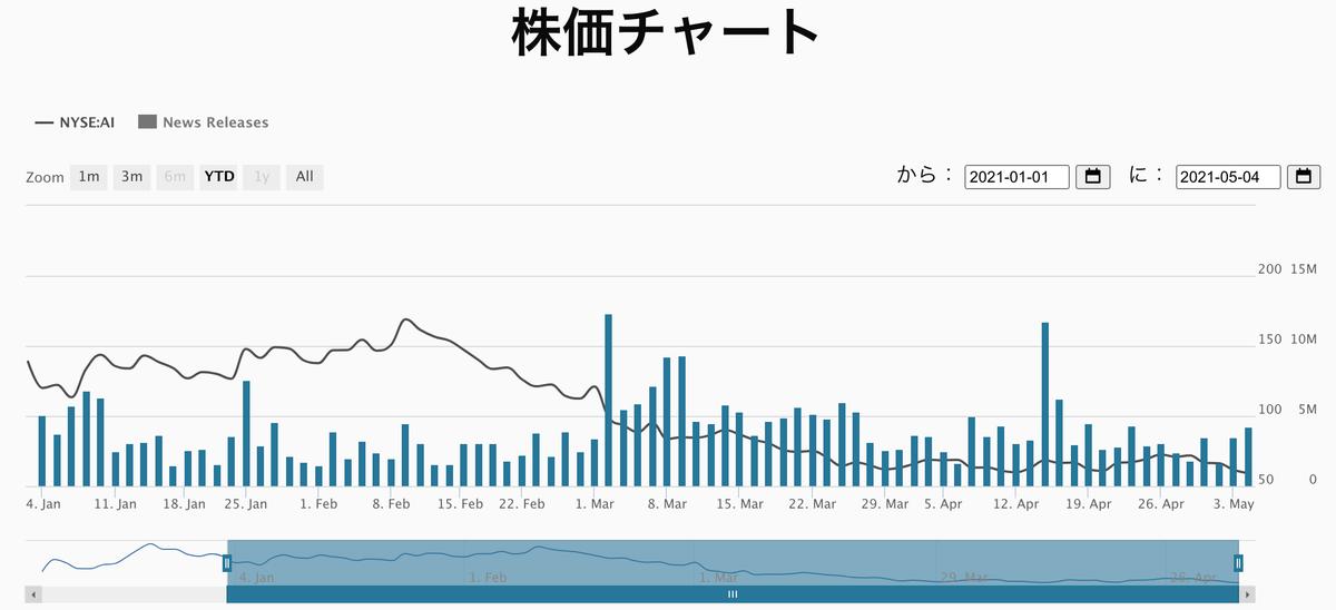 この画像は3.aiの株価推移を表示しています。