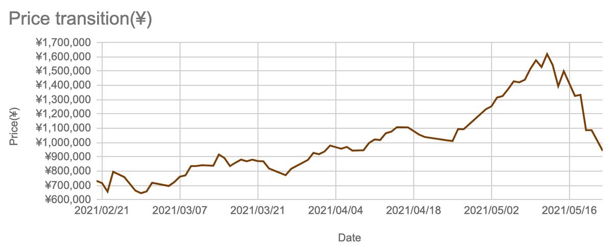 この画像は自身の保有する暗号通貨の騰落状況をグラフ化したものです。