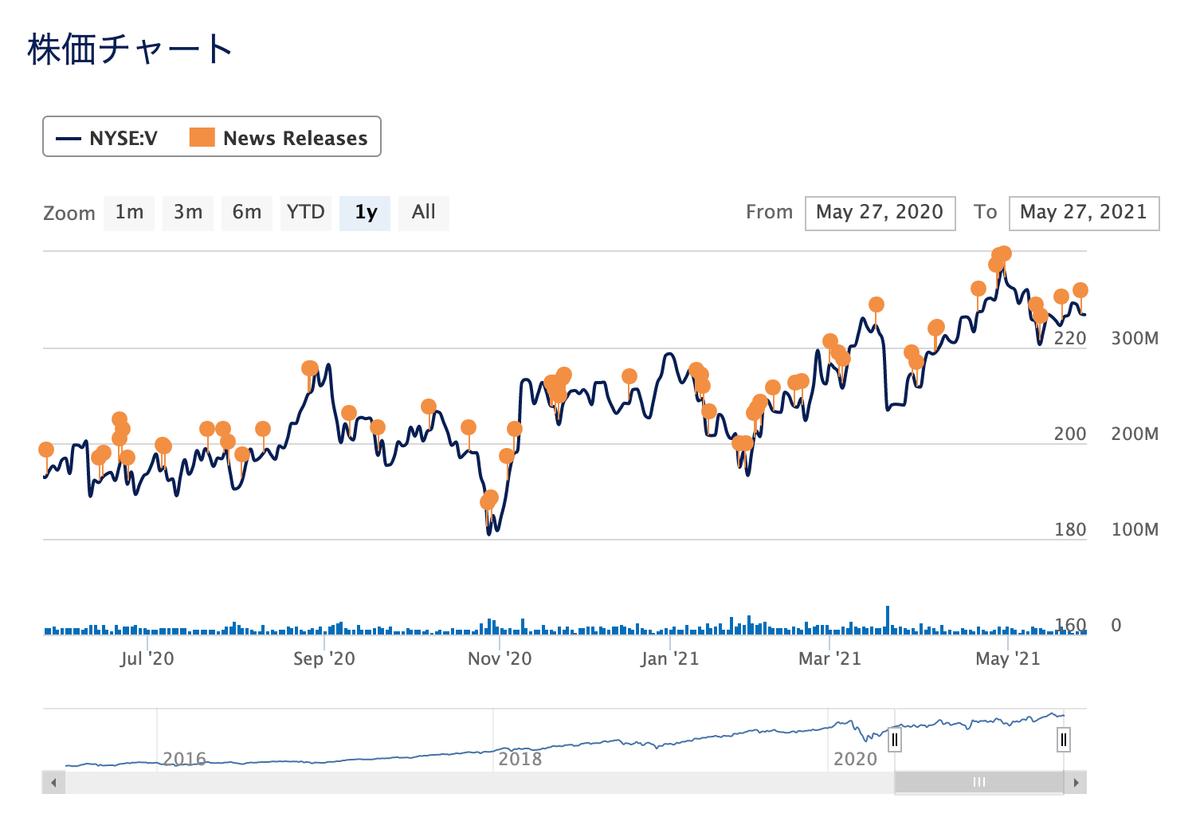 この画像はビザの株価推移を表示しています