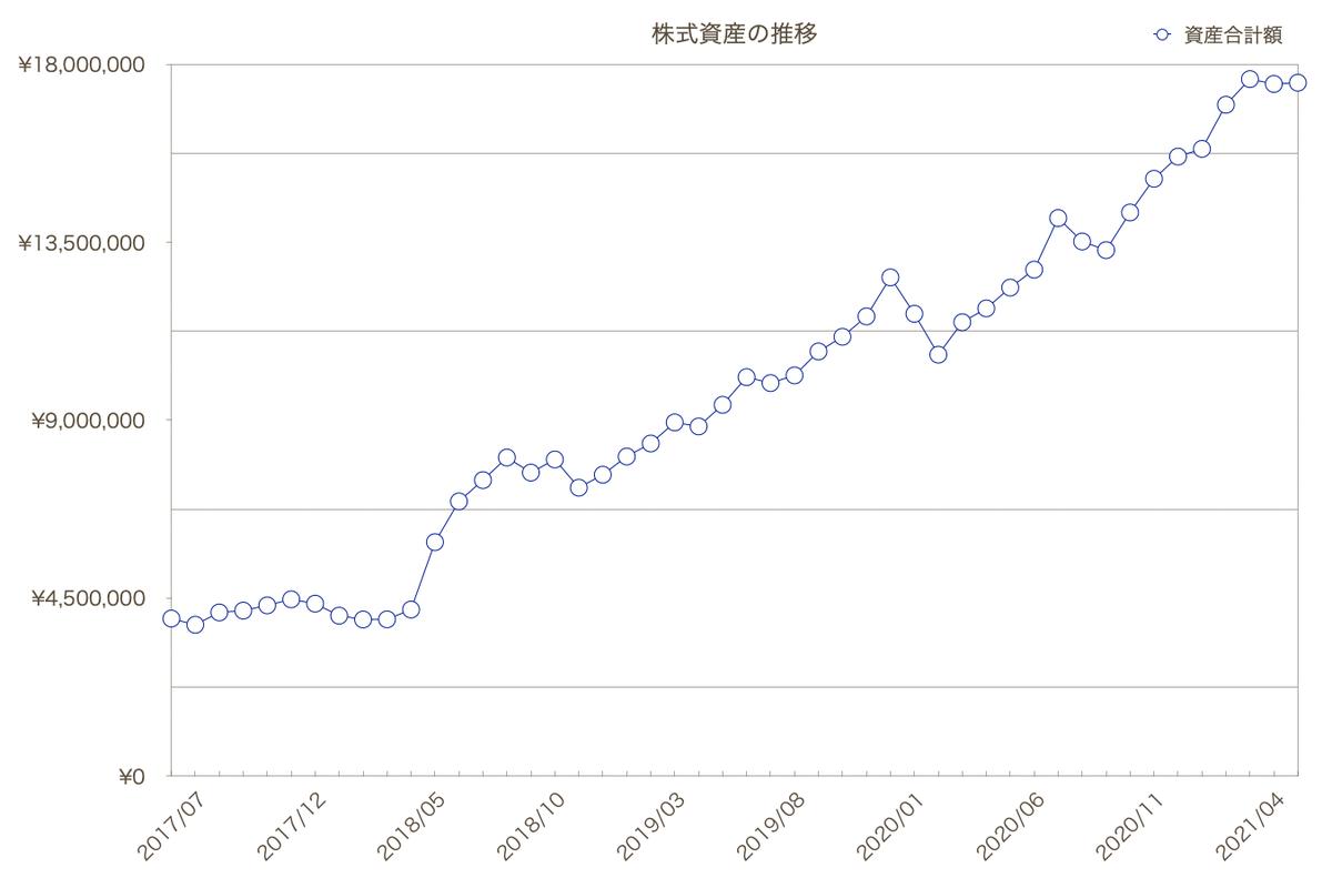 この画像は株式資産推移のグラフを表示しています。
