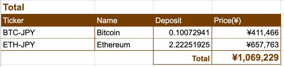 この画像は暗号通貨の現時点での保有高を表示しています。