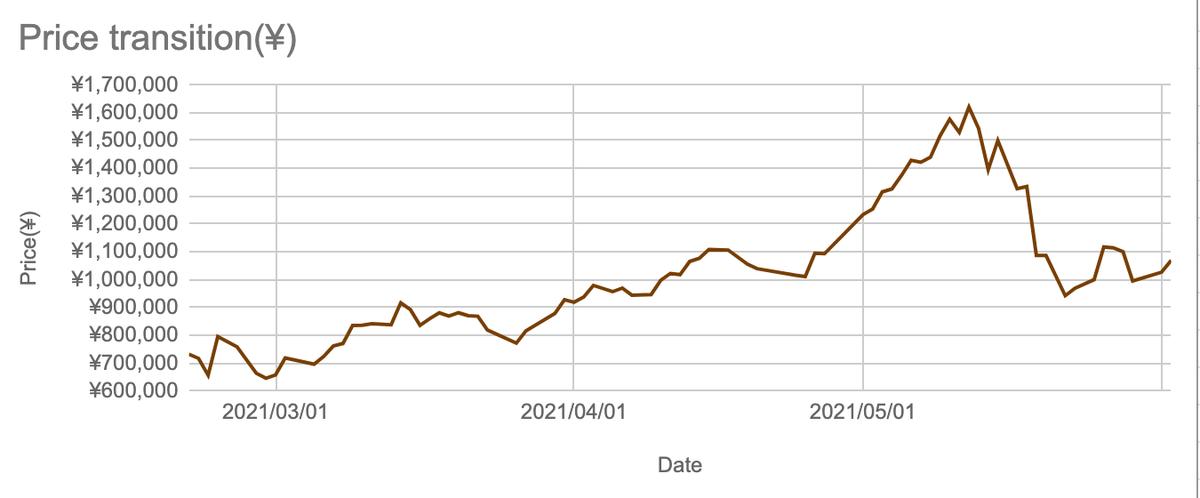 この画像は暗号通貨の推移をグラフ化して表示したものです。
