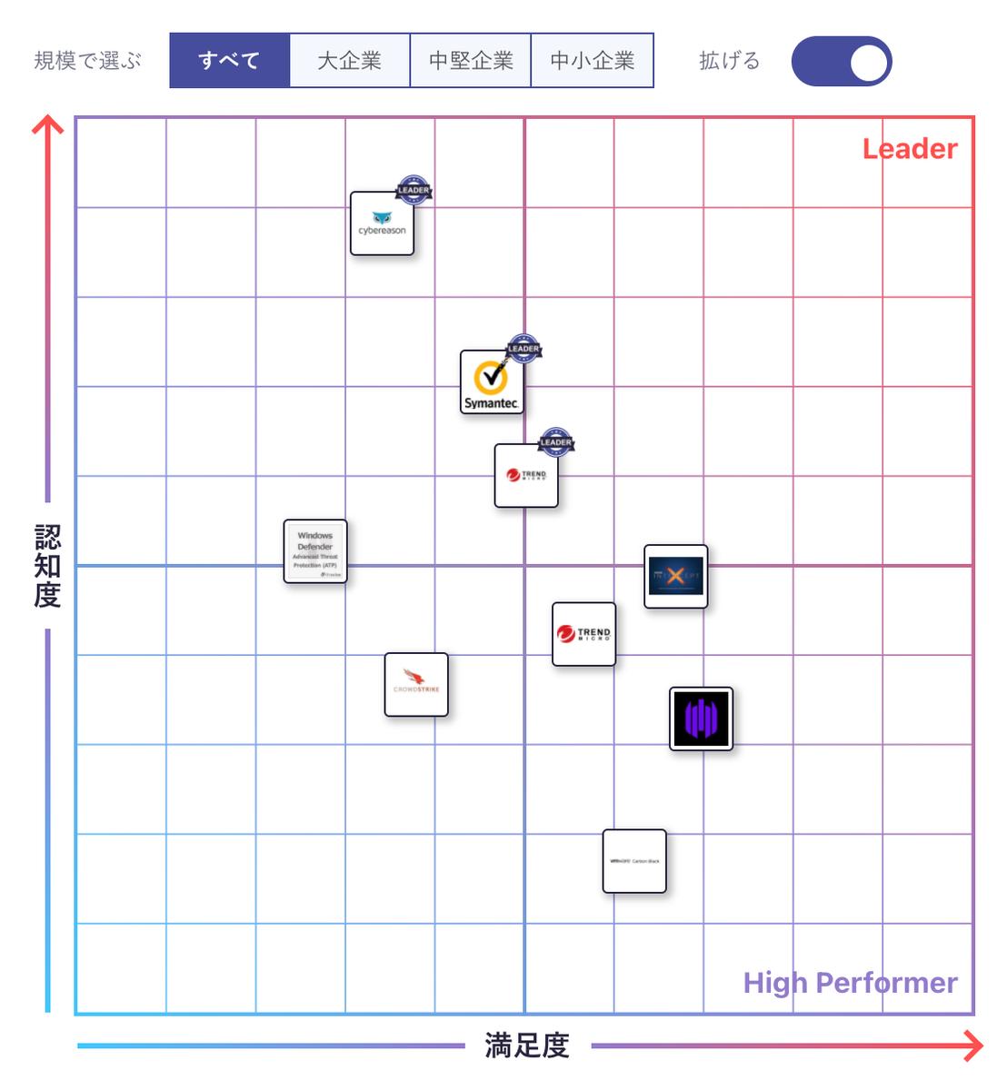 この画像はエンドポイントセキュリティの業界図です。