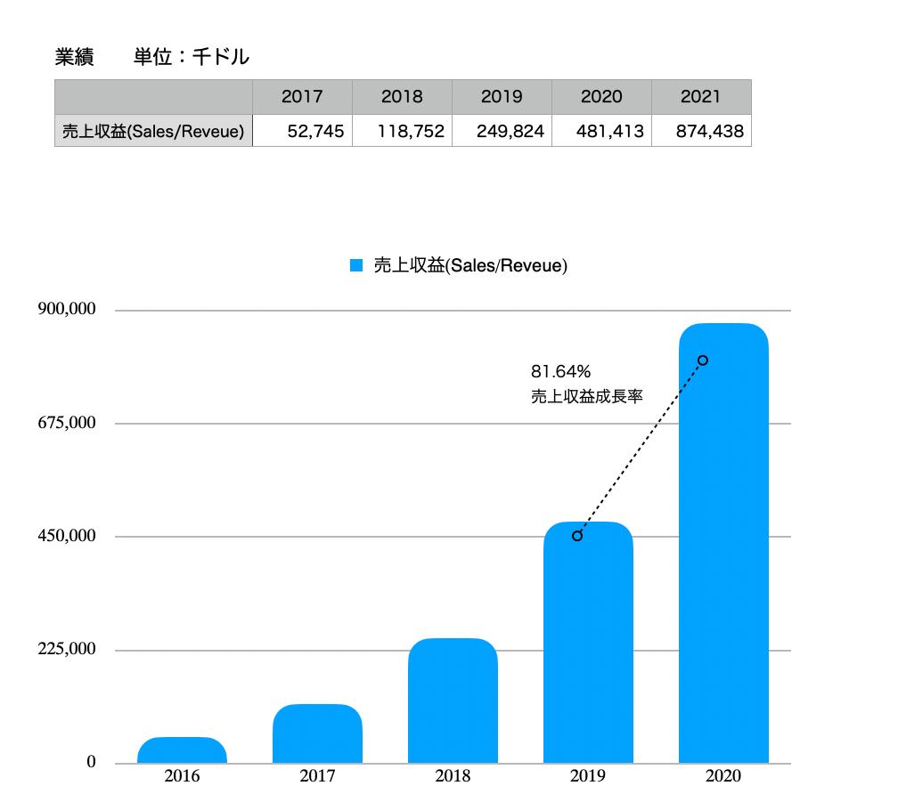 この画像はクラウドストライクの売上推移をグラフで表示しています。