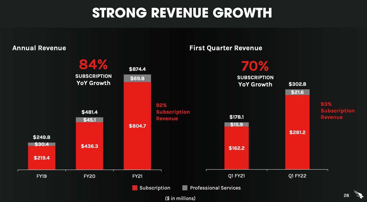 この画像はクラウドストライクの予想売上推移と比較表です。
