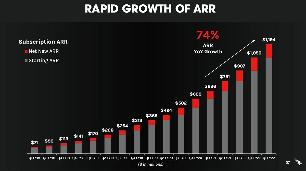 この画像はクラウドストライクの売上推移を比較したグラフです。