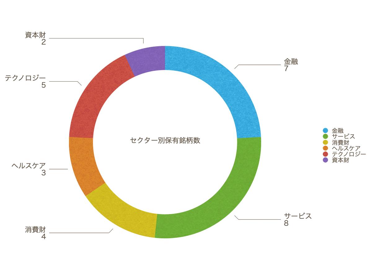 この画像は保有銘柄のセクター比率をグラフ化して表示しています。