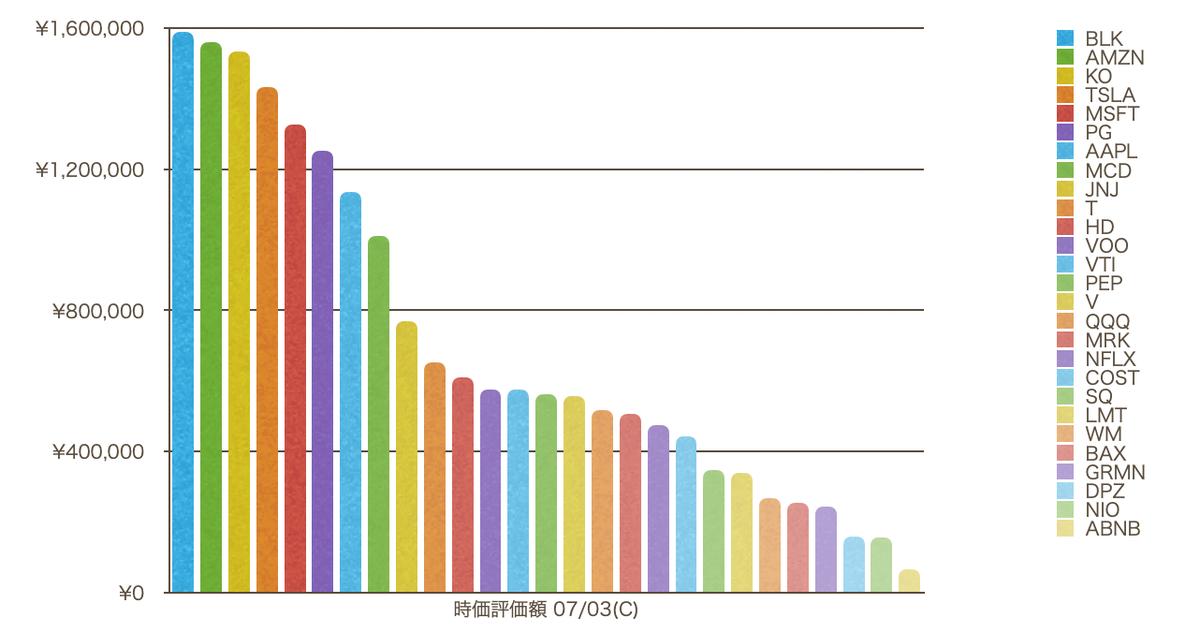 この画像は保有銘柄の評価額を棒グラフで一覧として表示しています。