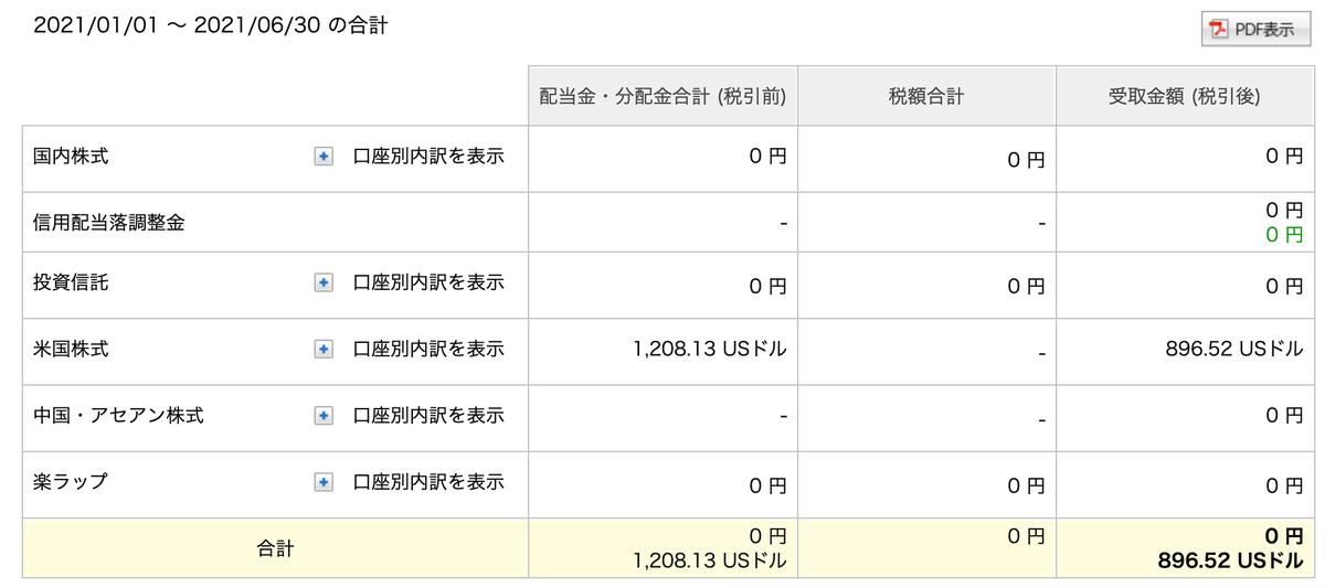 この画像は2021年度の01/01〜06/30間で得た配当金集計額を表示しています。
