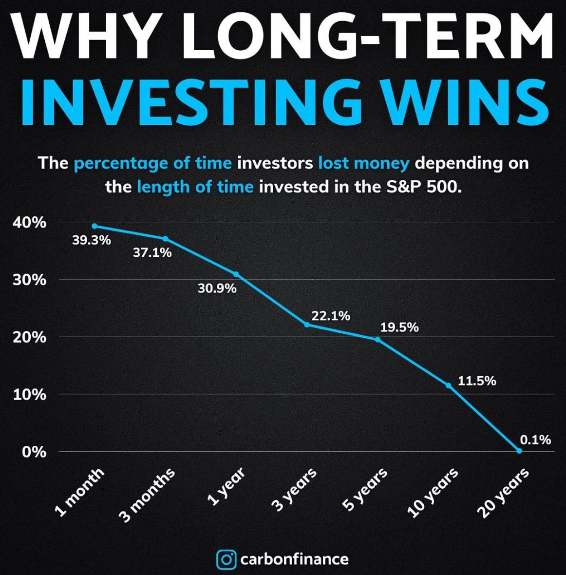 この画像はS&P500へ投資し続けた場合のリスクヘッジ期間を、グラフにて表しています。