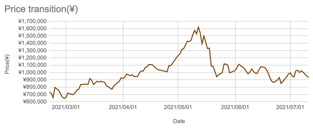 この画像は暗号通貨の総保有額推移を表しています。
