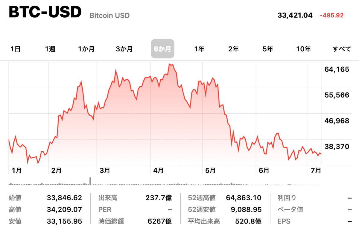 この画像はビットコン/USドルの6ヶ月推移を表示しています。
