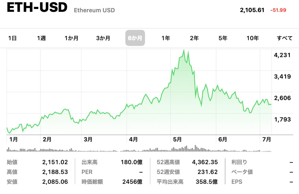 この画像はイーサリアム/USドルの6ヶ月推移を表示しています。