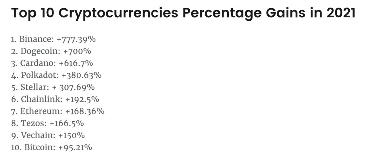 この画像は暗号通貨における2021年度Top10騰落状況一覧です。