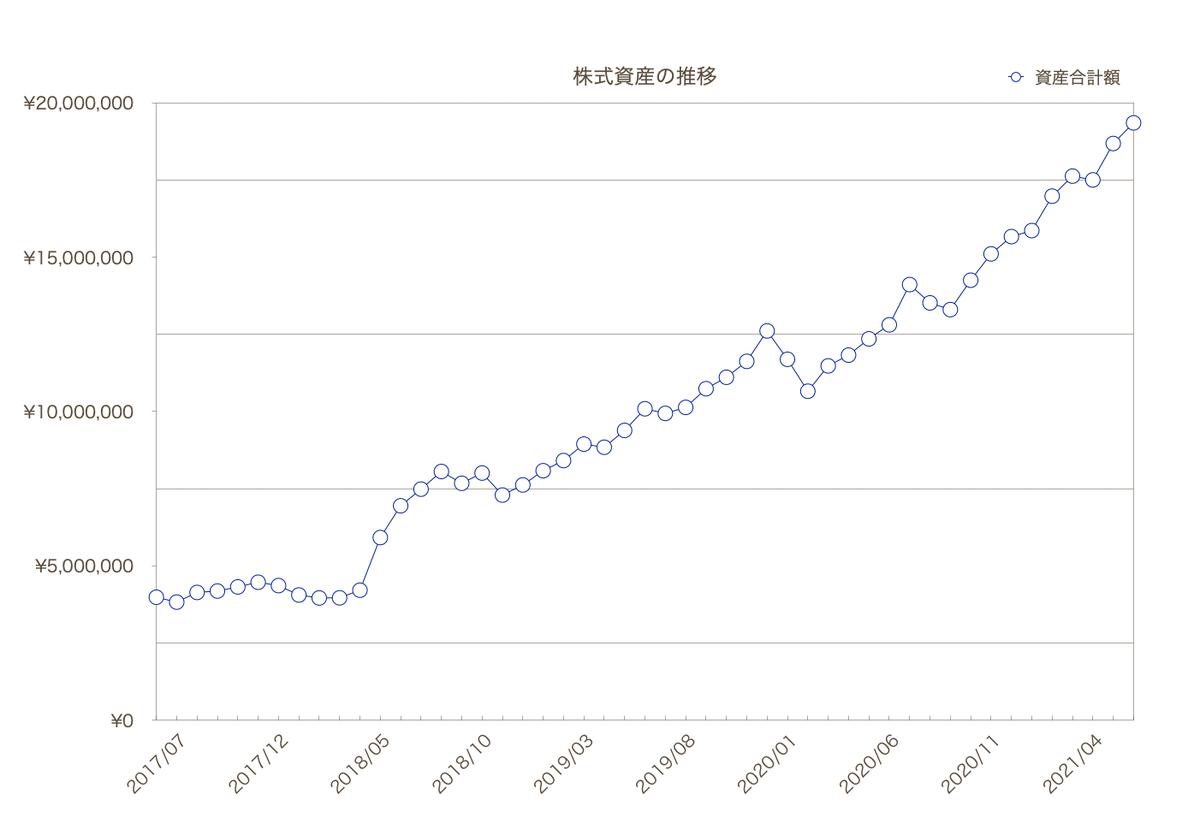 この画像は自身のPFにおけるグラフです。