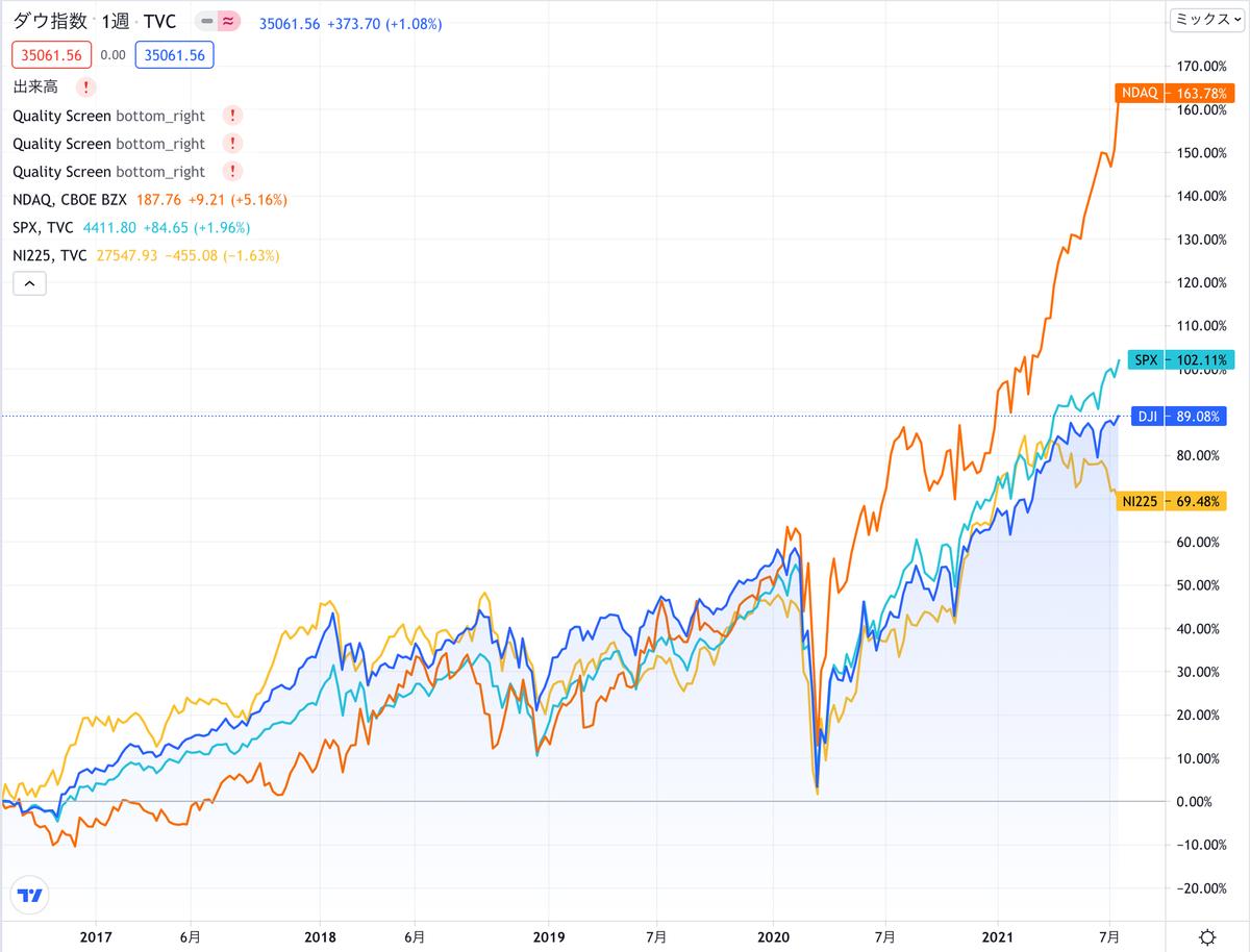この画像はTrading View上でDJIA/NASDAQ/SPX/NI225の過去推移を比較した画像となります。