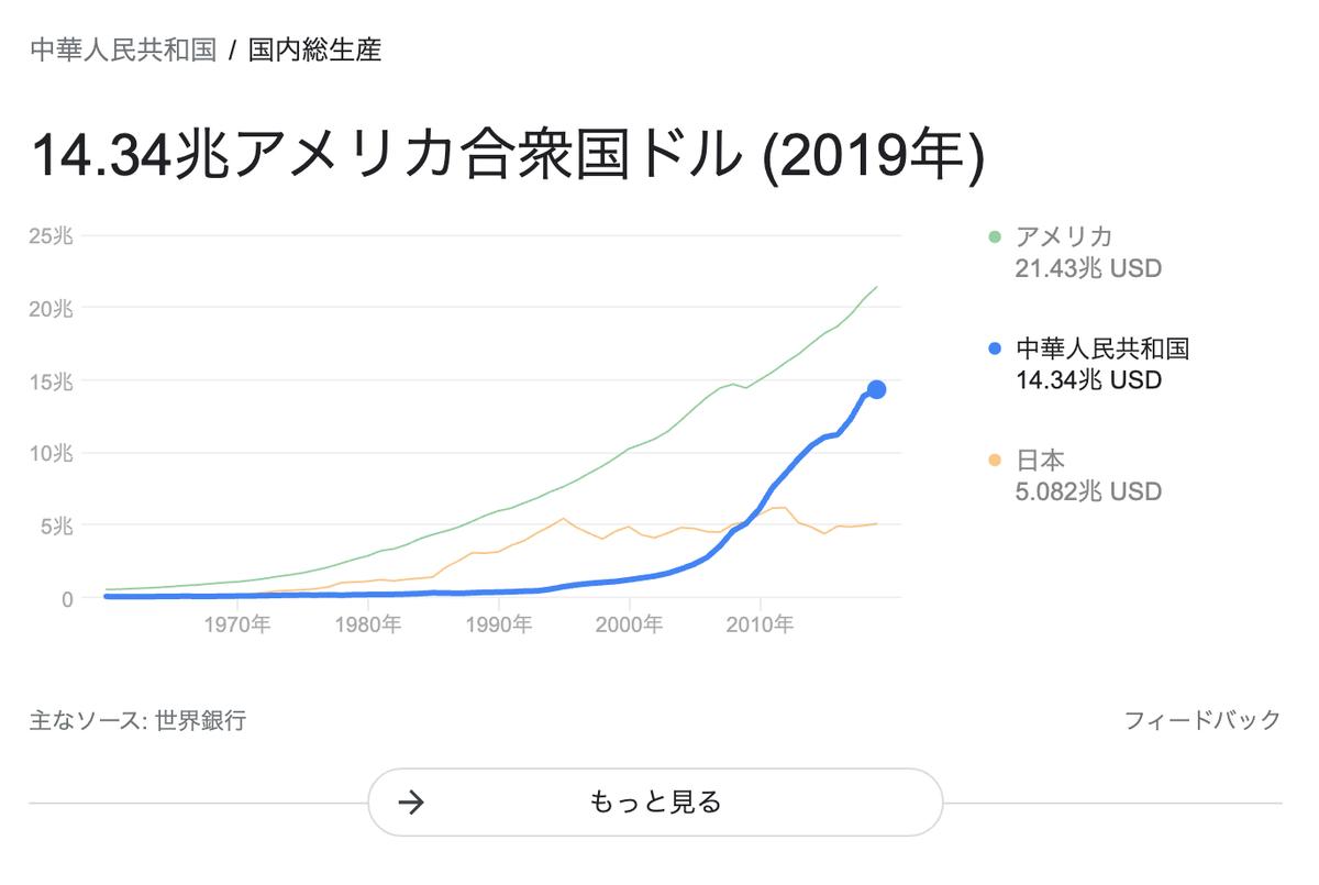 この画像は中国/アメリカ/日本のGDP比率を比較しています。