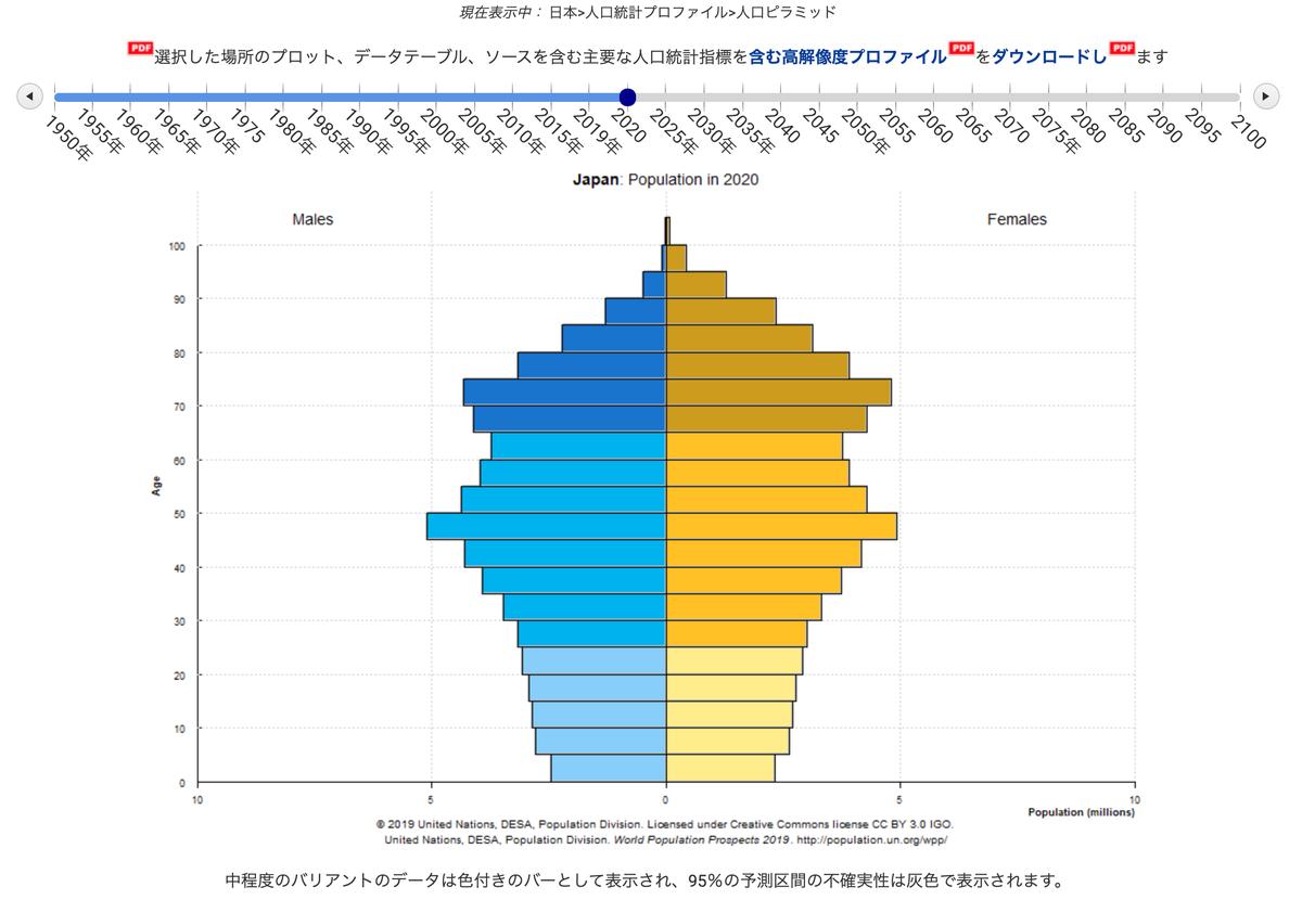 この画像は日本の2020年時点での人口構成を表しています。