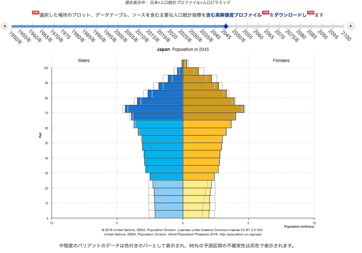 この画像は日本の2045年時点での人口構成を表しています。