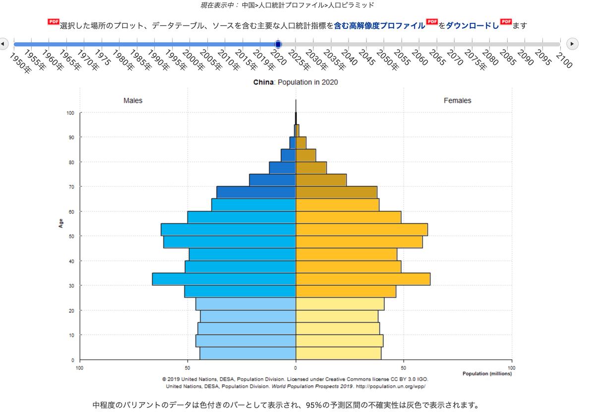 この画像は中国の2020年時点での人口構成を表しています。