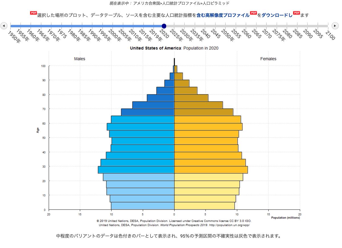 この画像はアメリカの2020年時点での人口構成を表しています。
