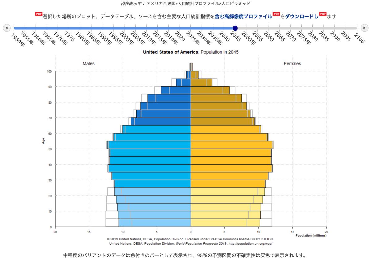 この画像はアメリカの2045年時点での人口構成を表しています。