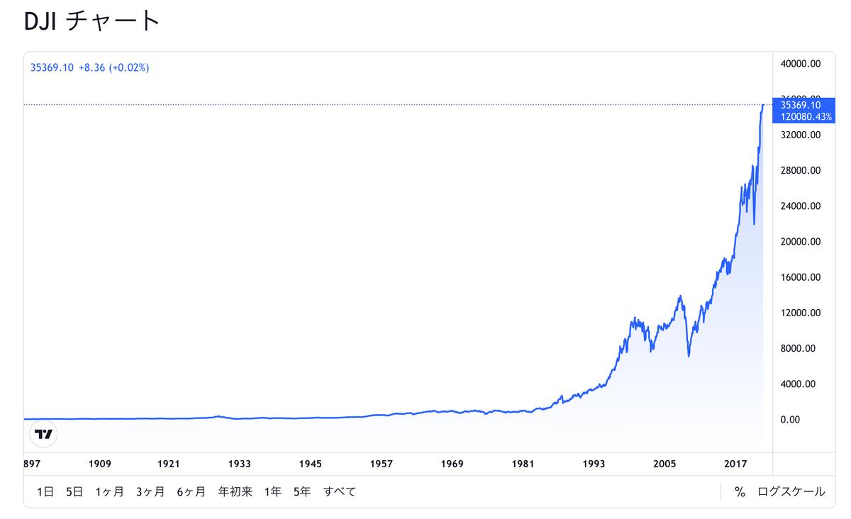 この画像はNYダウの過去株価推移を表示しています。