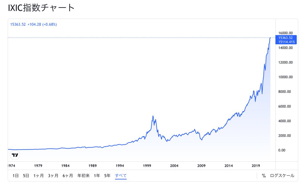 この画像はNASDAQの過去株価推移を表示しています。