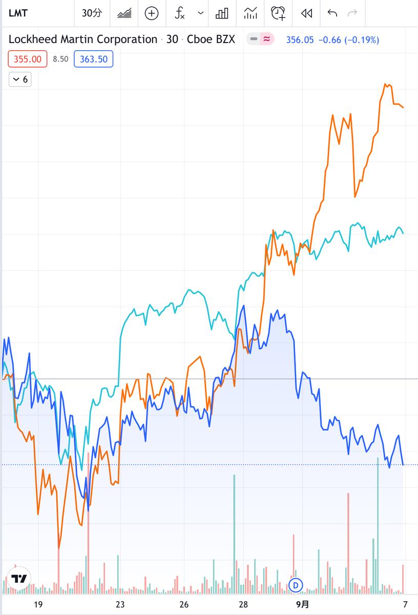 この画像はLMTの株価推移を表示しています。
