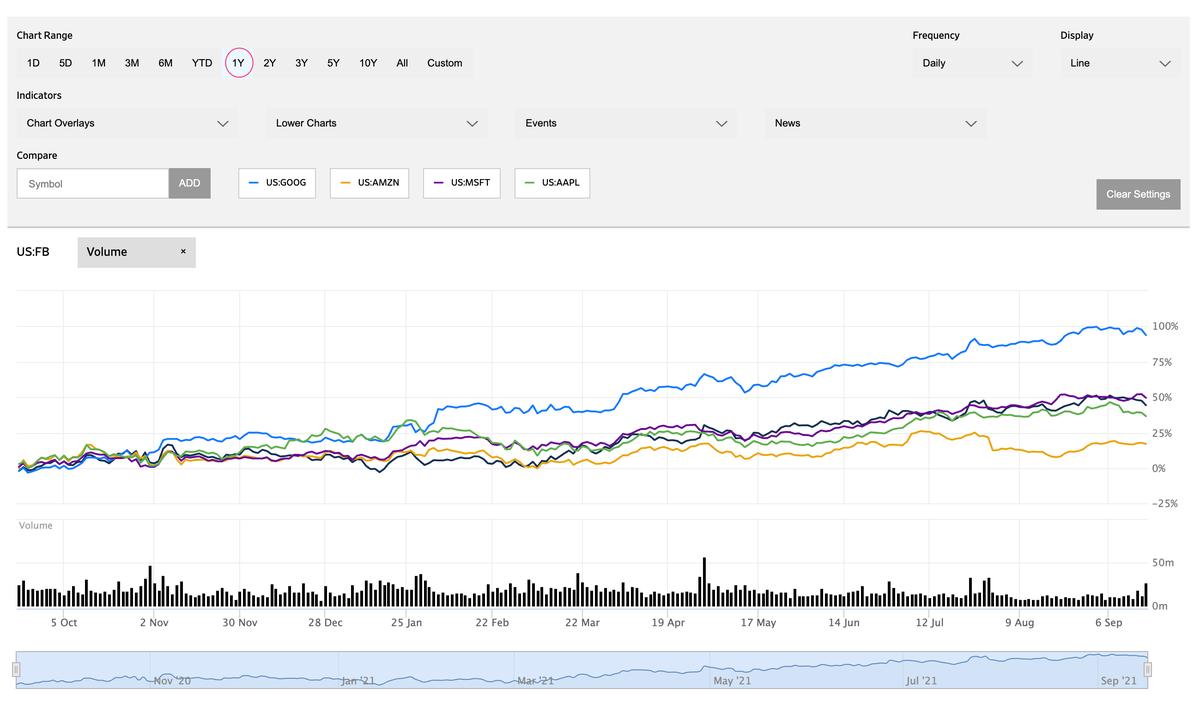 この画像はFacebookの株価推移(1年単位)を表示しております。