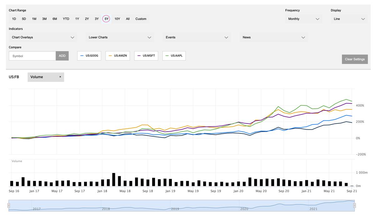この画像はFacebookの株価推移(5年単位)を表示しております。