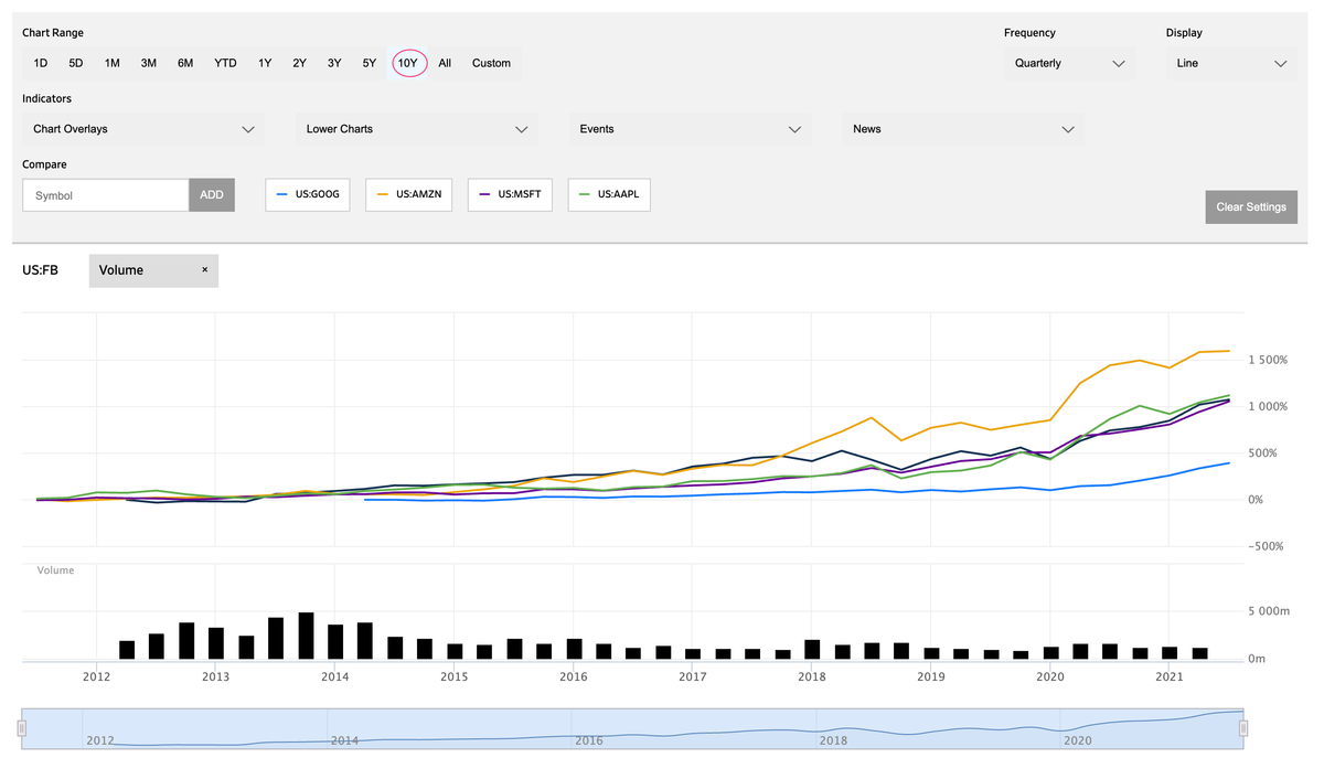 この画像はFacebookの株価推移(10年単位)を表示しております。