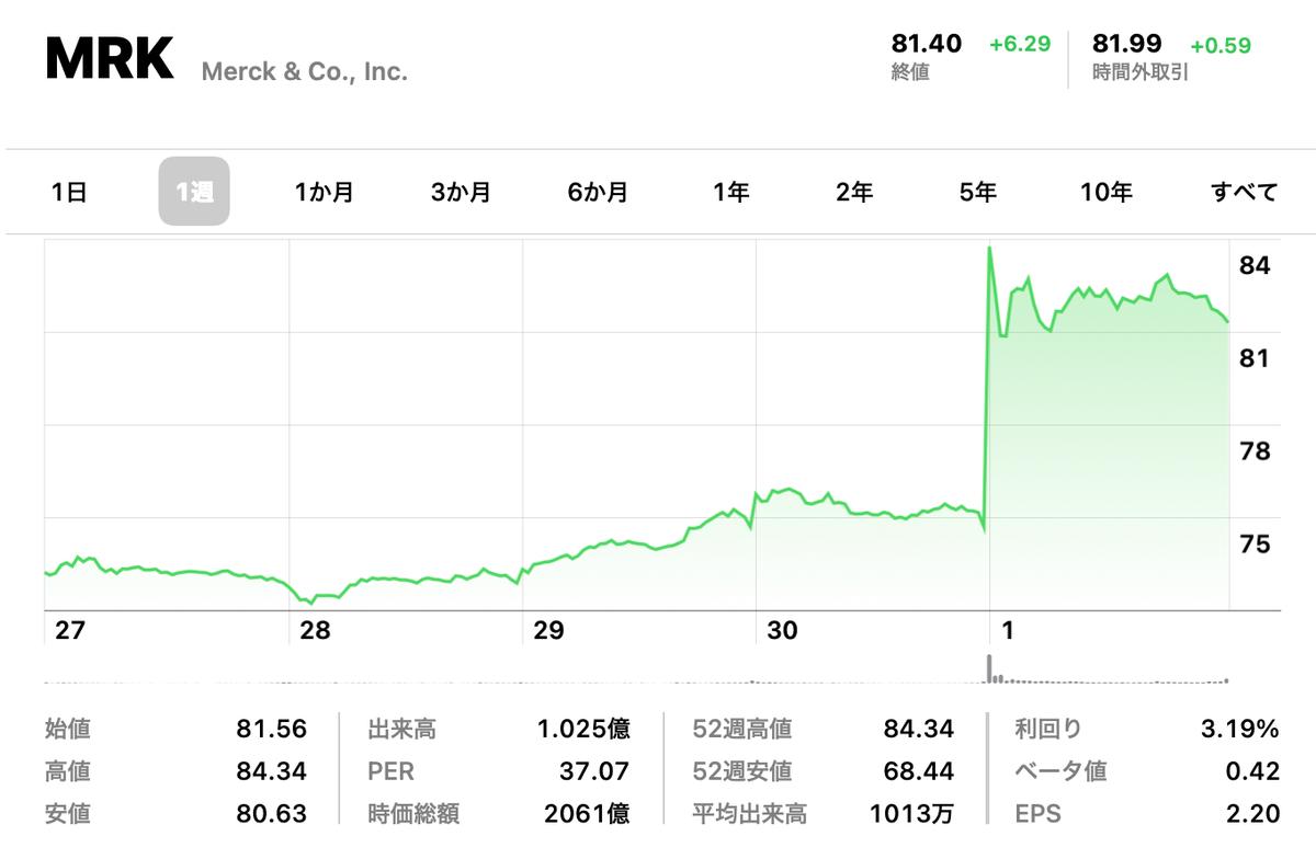 この画像はメルクの株価チャートを表示しています。