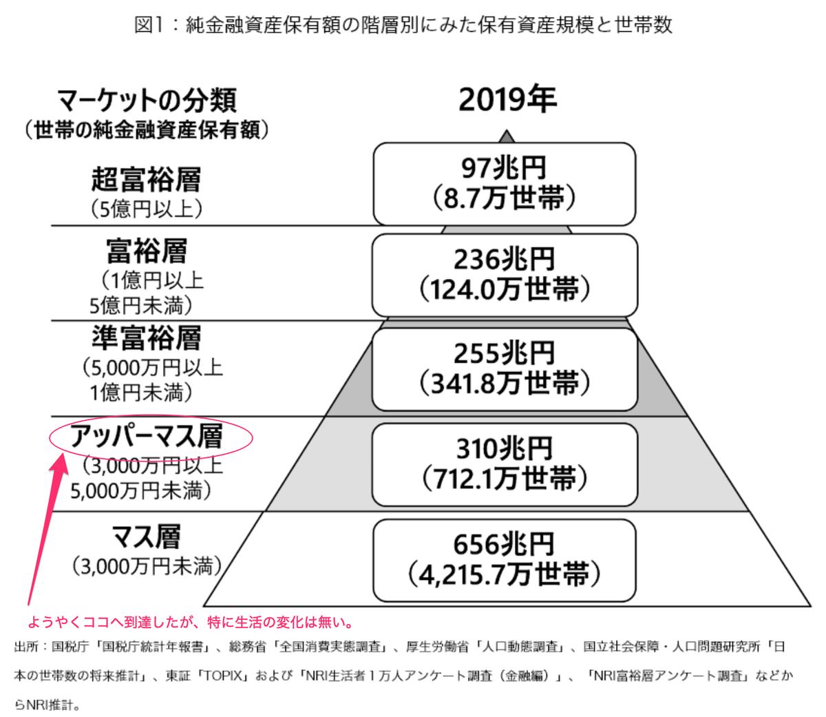 この画像は世帯別資産保有割合をピラミッド上で表示した、有名な画像です。